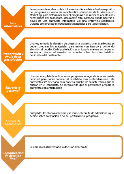 proceso de postulacion Marketing